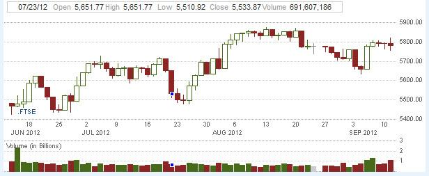FTSE 100 Index Forecast September 13, 2012, Technical Analysis