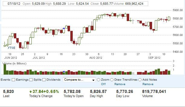 FTSE 100 Index Forecast September 14, 2012, Technical Analysis