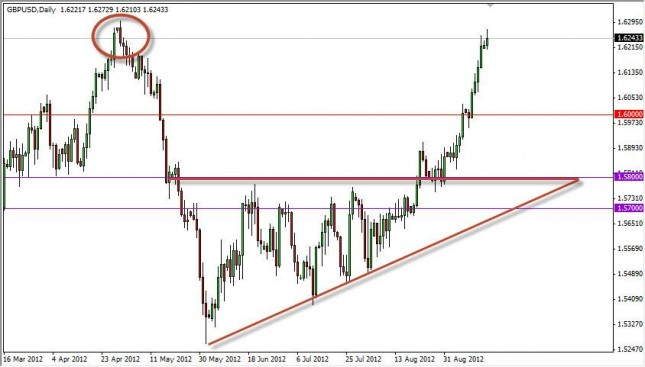 GBP/USD Forecast September 18, 2012, Technical Analysis