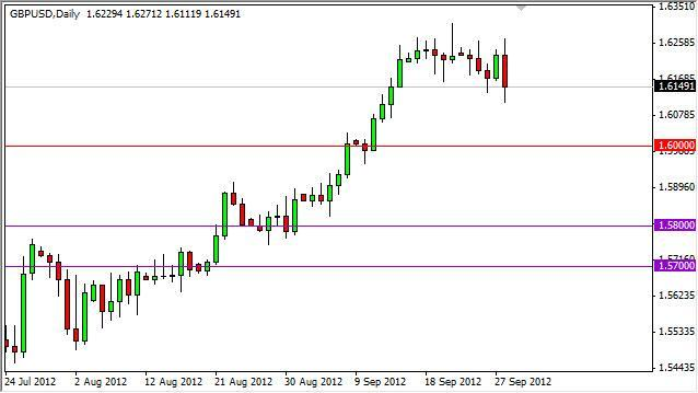 GBP/USD Forecast October 1, 2012, Technical Analysis