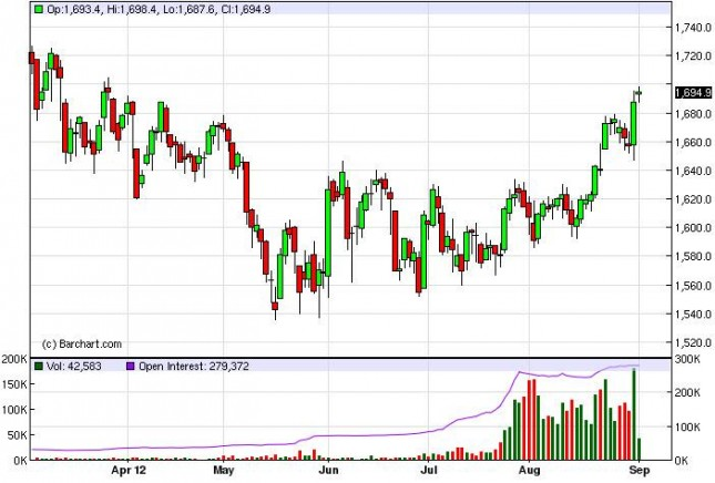 Gold Prices September 4, 2012, Technical