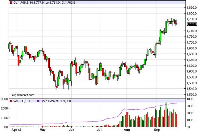 Gold Prices September 26, 2012, Technical Analysis
