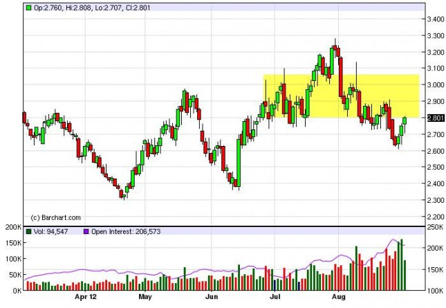 Natural Gas Forecast September 3, 2012, Technical Analysis