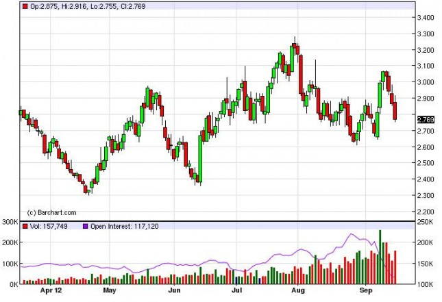 Natural Gas Forecast September 19, 2012, Technical Analysis