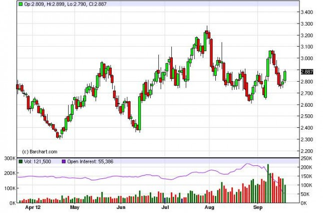 Natural Gas Forecast September 24, 2012, Technical Analysis
