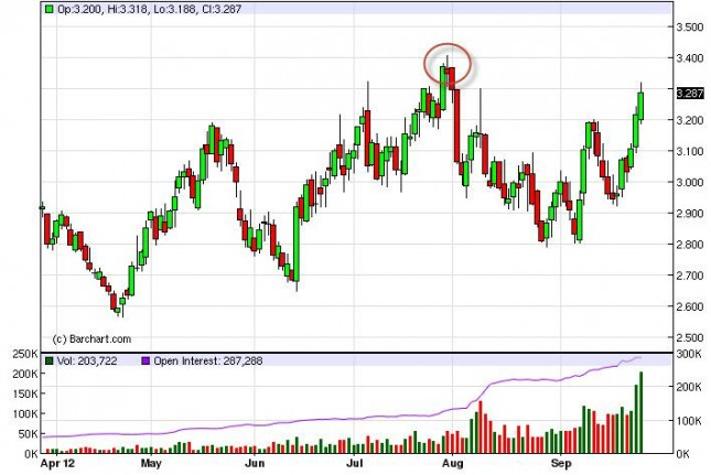 Natural Gas Forecast September 28, 2012, Technical Analysis