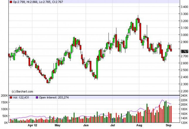 Natural Gas Forecast September 7, 2012, Technical Analysis