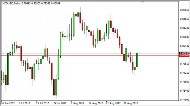NZD/USD Forecast September 7, 2012, Technical Analysis