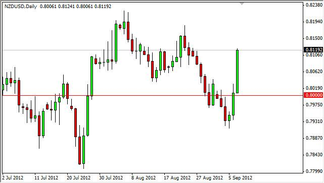 NZD/USD Forecast September 10, 2012, Technical Analysis