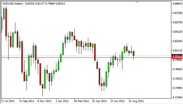 NZD/USD Forecast for the week of September 3, 2012, Technical Analysis