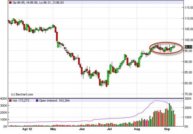 Crude Oil Prices September 13, 2012, Technical