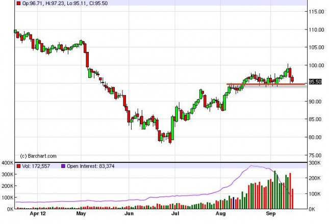Crude Oil Prices September 19, 2012, Technical