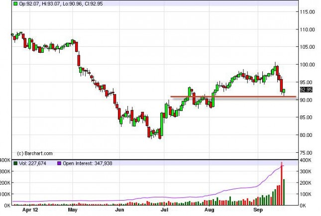 Crude Oil Prices September 21, 2012, Technical Analysis