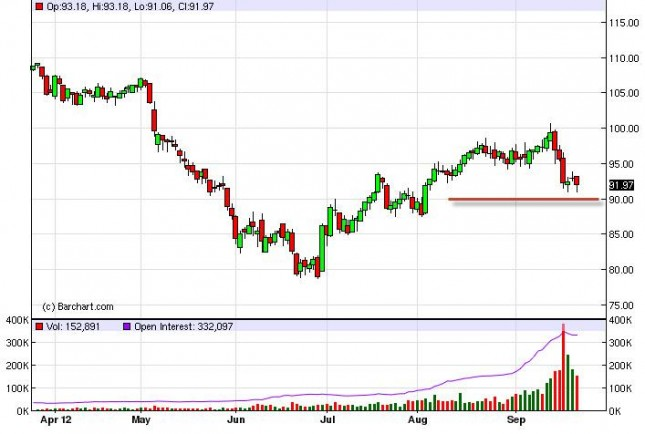 Crude Oil Prices September 25, 2012, Technical Analysis