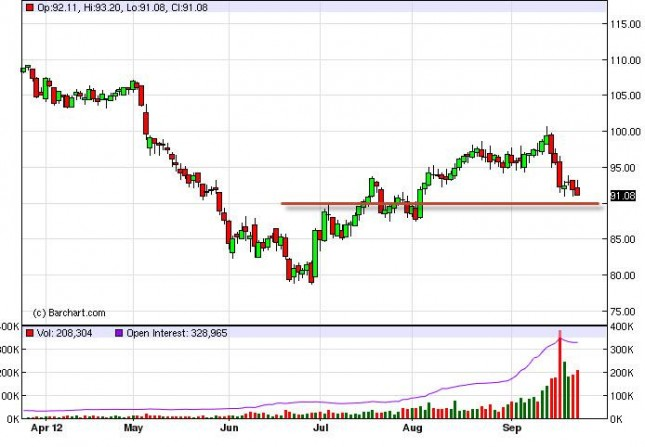 Crude Oil Prices September 26, 2012, Technical Analysis