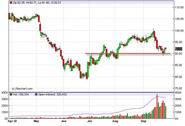 Crude Oil Prices October 1, 2012, Technical Analysis