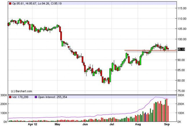 Crude Oil Prices September 6, 2012, Technical