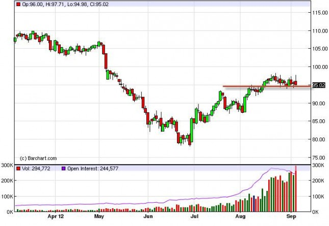 Crude Oil Prices Forecast September 7, 2012, Technical Analysis