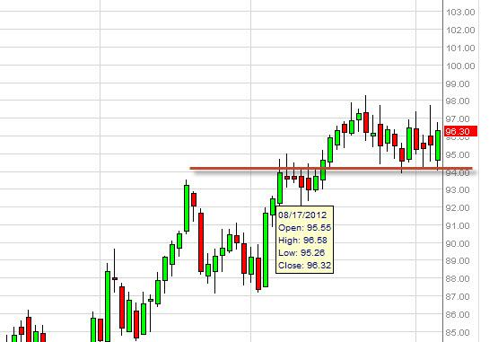 Crude Oil Prices September 10, 2012, Technical