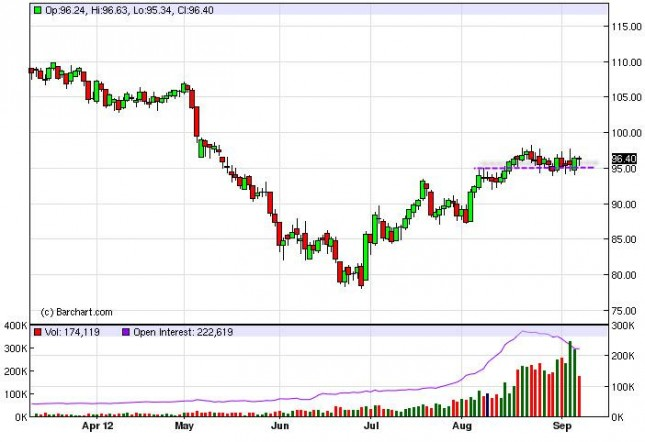 Crude Oil Prices September 11, 2012, Technical