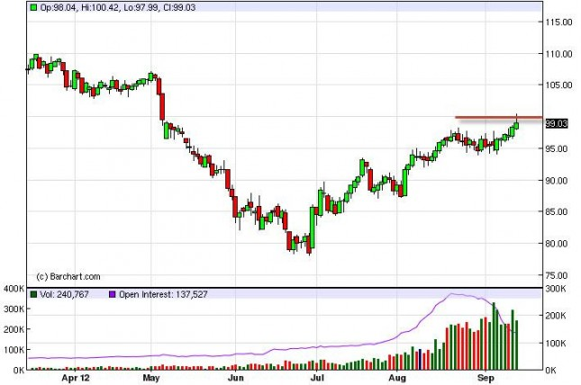 Crude Oil Prices Forecast September 17, 2012, Technical Analaysis