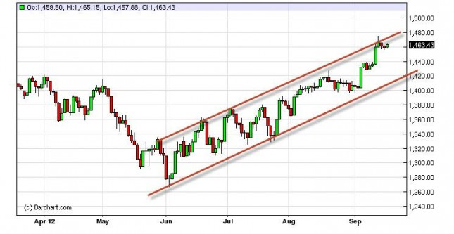 S&P 500 Index Forecast September 20, 2012, Technical Analysis