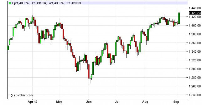 S&P 500 Index Forecast September 7, 2012, Technical Analysis
