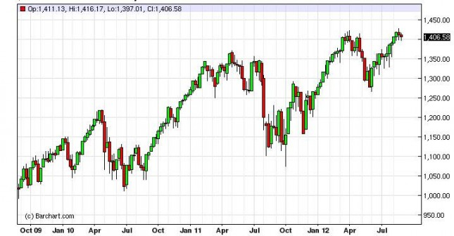 S&P 500 Forecast for the week of September 3, 2012, Technical Analysis