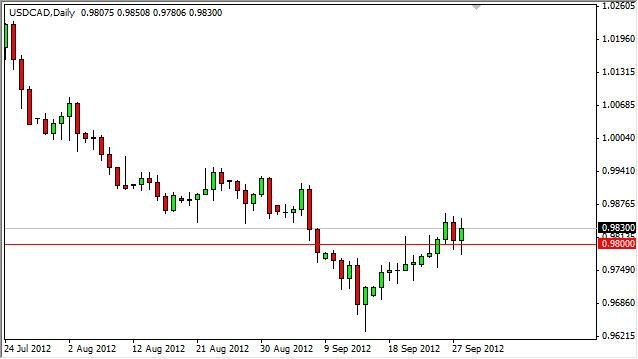 USD/CAD Forecast October 1, 2012, Technical Analysis