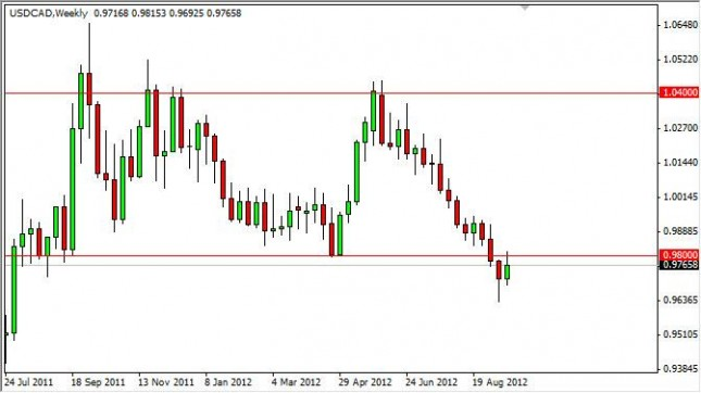 USD/CAD forecast for the week of September 24, 2012, Technical Analysis