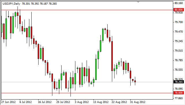 USD/JPY Forecast September 4, 2012, Technical Analysis
