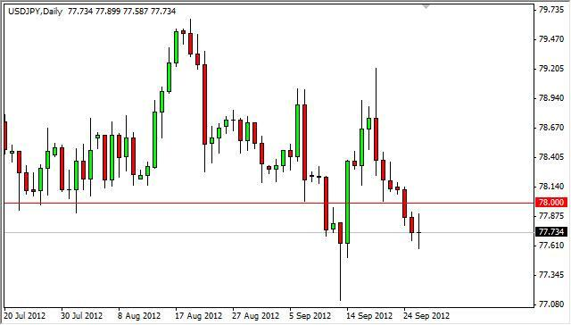 USD/JPY Forecast September 27, 2012, Technical Analysis