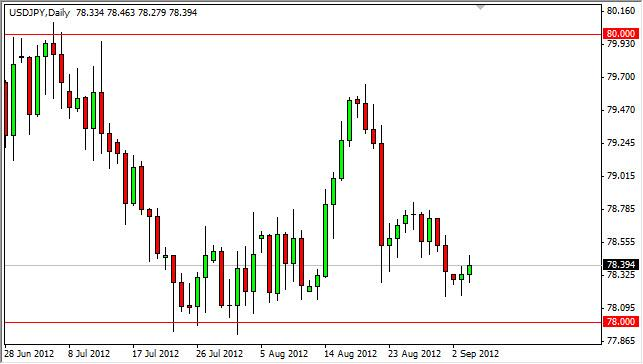 USD/JPY Forecast September 5, 2012, Technical Analysis