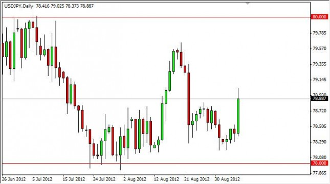 USD/JPY Forecast September 7, 2012, Technical Analysis