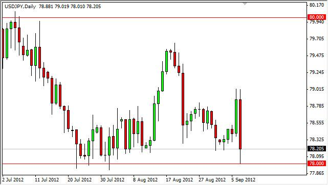 USD/JPY Forecast September 10, 2012, Technical Analysis
