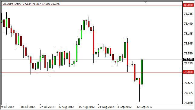 USD/JPY Forecast September 17, 2012, Technical Analysis