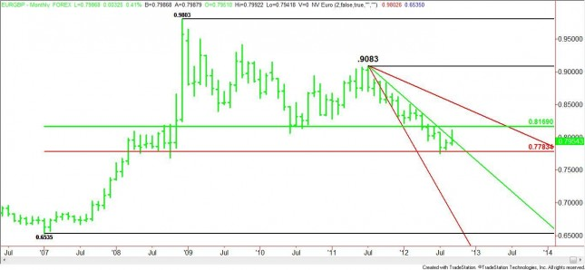 Monthly EUR/GBP Chart