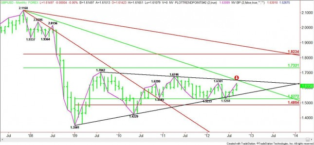Monthly GBP/USD Chart