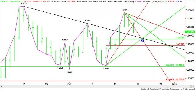 <a></a> Daily EUR/USD Chart