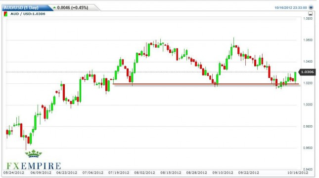 AUD/USD Forecast October 17, 2012, Technical Analysis