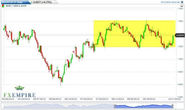 AUD/USD forecast October 18, 2012, Technical Analysis