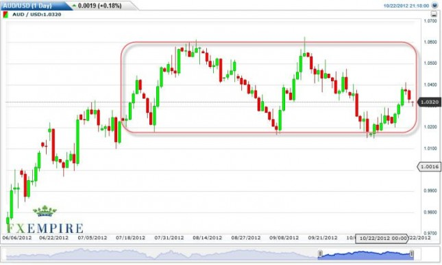 AUD/USD Forecast October 23, 2012, Technical Analysis
