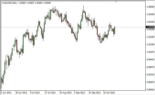 AUD/USD Forecast October 25, 2012, Technical Analysis