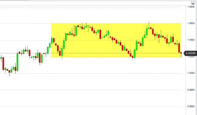 AUD/USD Forecast October 5, 2012, Technical Analysis