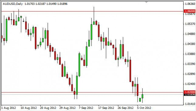 AUD/USD forecast October 9, 2012, Technical Analysis