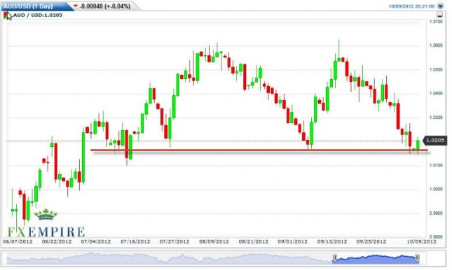 AUD/USD Forecast October 10, 2012, Technical Analysis