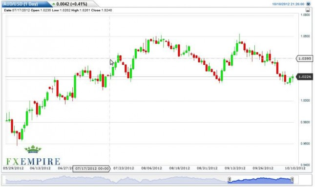 AUD/USD Forecast October 11, 2012, Technical Analysis