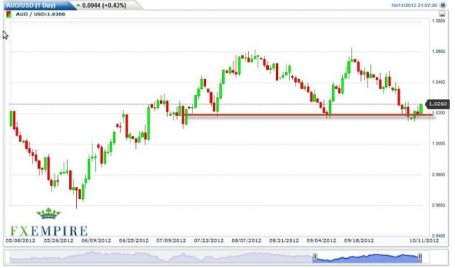 AUD/USD Forecast October 12, 2012, Technical Analysis