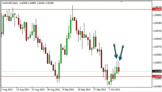 AUD/USD Forecast October 15, 2012, Technical Analysis