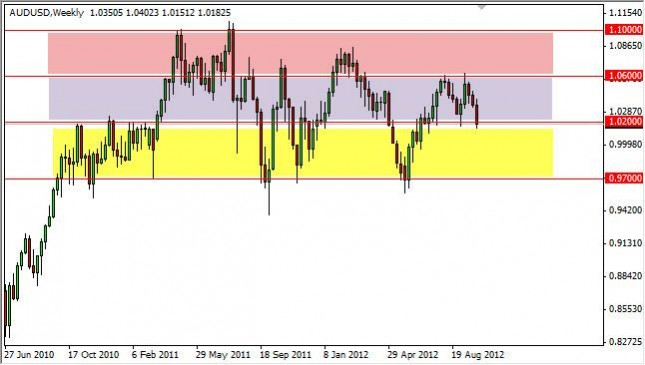 AUD/USD forecast for the week of October 8, 2012, Technical Analysis